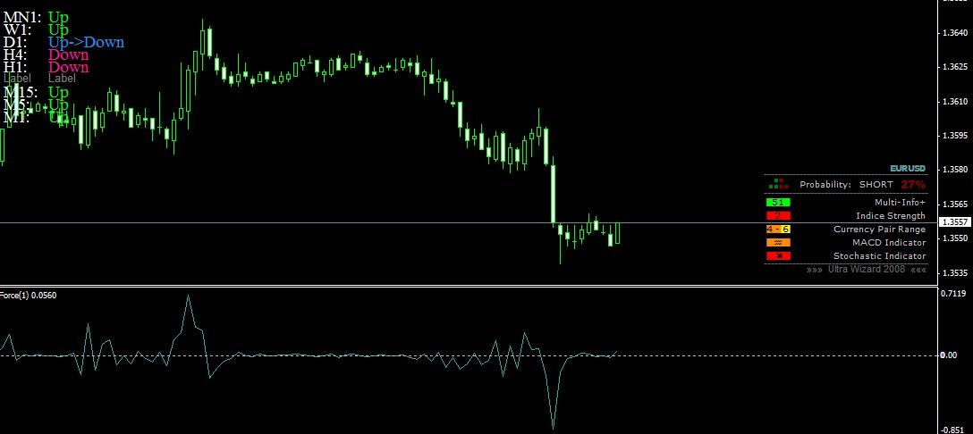 Индикатор форекс показывающий все таймфреймы рынок ценных бумаг