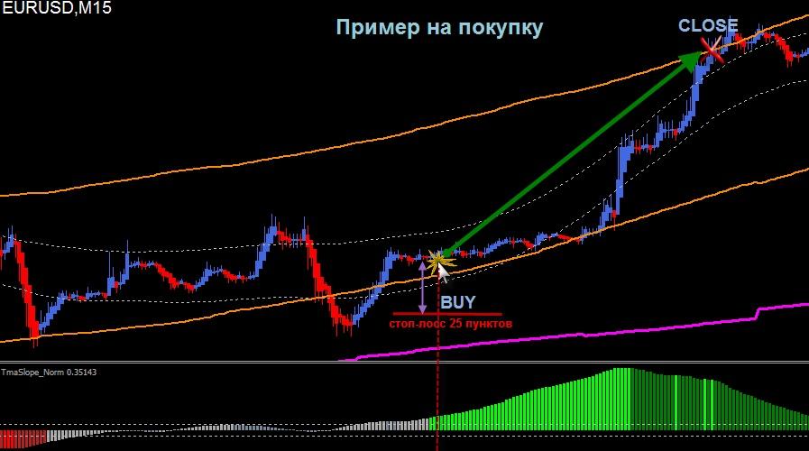 Стратегии форекс купить.индикаторы новости рынка форекс в регионе москва