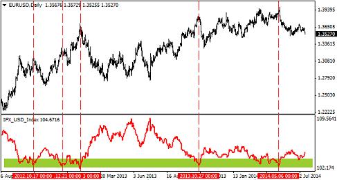 Скачать индикатор индекс доллара форекс события форекс альпари