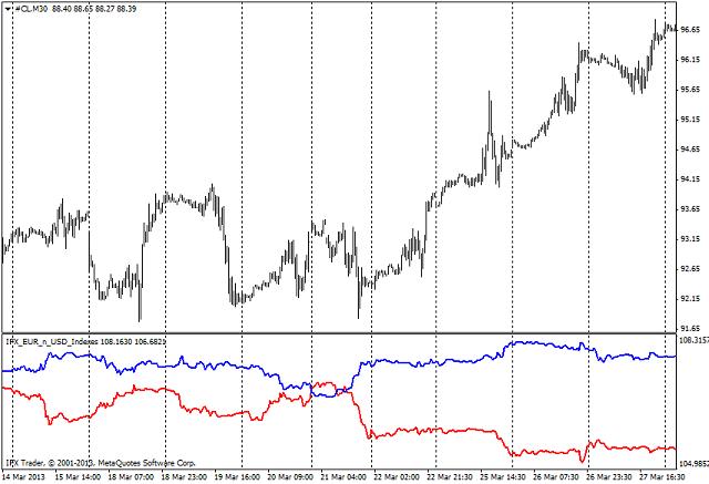Индикатор корреляции для форекс форекс среднесрочная торговля прогноз