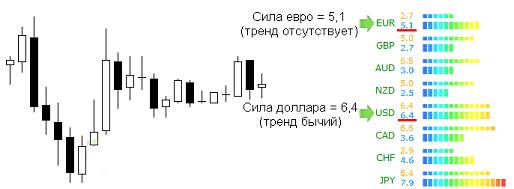 Currency Power Meter