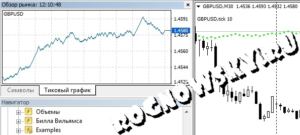 Форекс пипсовка на тиковом графике forex trading wikipedia