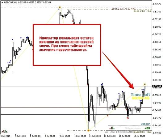 Функция рынка форекс форекс литература fb2