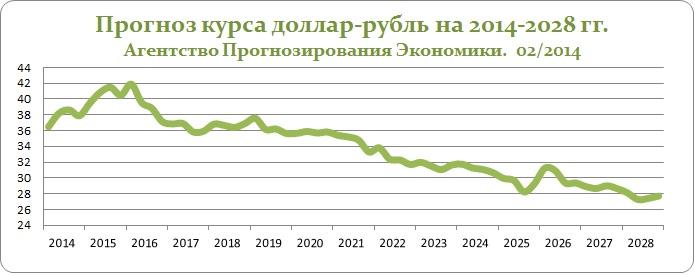 Прогноз курса доллара к рублю форекс forex скачать программу бесплатно