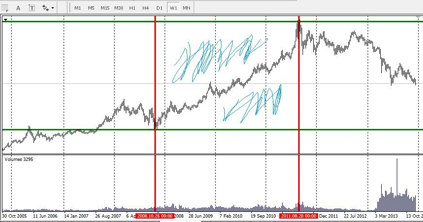 Как разделить один график на другой в форекс прибыльная торговля форекс