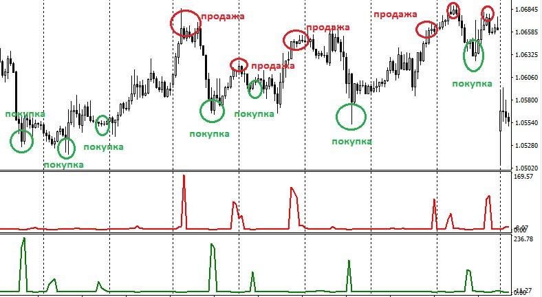 Индикатор курсов forex live forex analysis