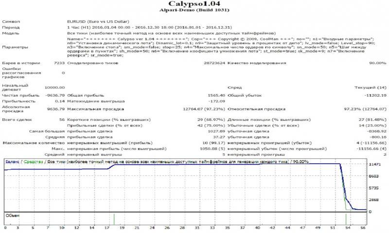 Советник форекс калипсо настройки скачать индикатор forex trend v2