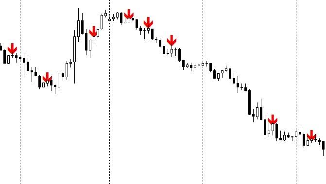 Самый реальный индикатор форекс прогноз биржи