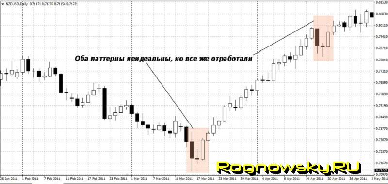 Научиться строить графики на форексе скачать видео курс forexclub.ru