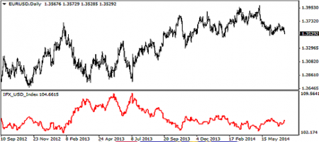 корреляция ко индексу доллара