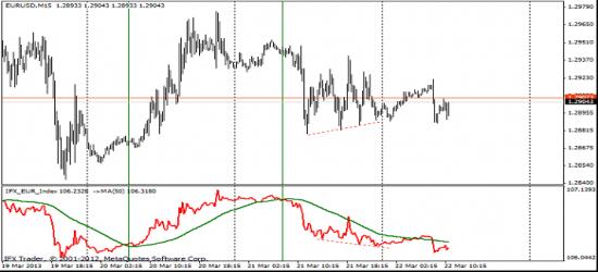 индикатор евро