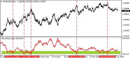 индекс доллара для того определения уровней поддержки