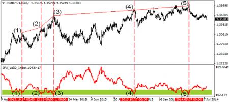 определение тренда по части индексу доллара