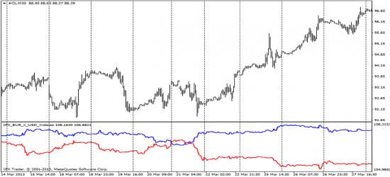 корреляция доллара равно евро