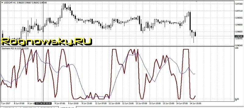 Лучшие авторские индикаторы форекс показывающие уровни перепроданности и перекупленности elliott wave trader