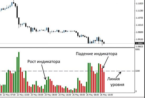 Значение торговых объёмов на рынке Форекс. Индикатор Volumes