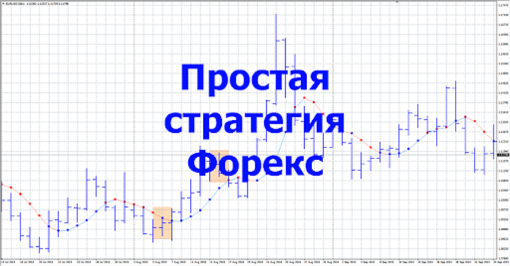 Стратегия Trend Finder 4HR.