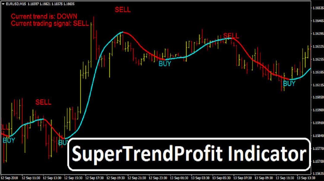 Трендовый индикатор Super Trend Profit — обещают точность сигналов в 85%