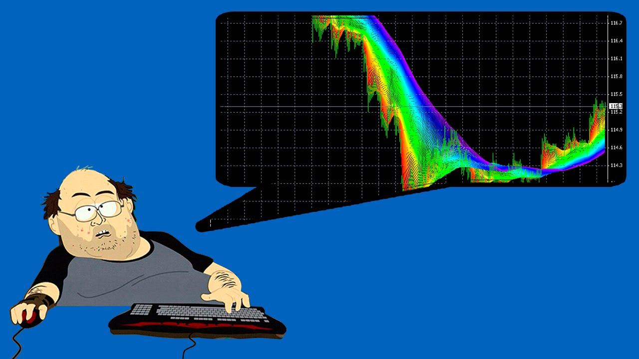 Трендовый индикатор Advance Decline Ratio. Скачать бесплатно
