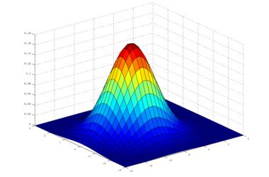 Трендовый индикатор Gaussian Rainbow. Скачать бесплатно