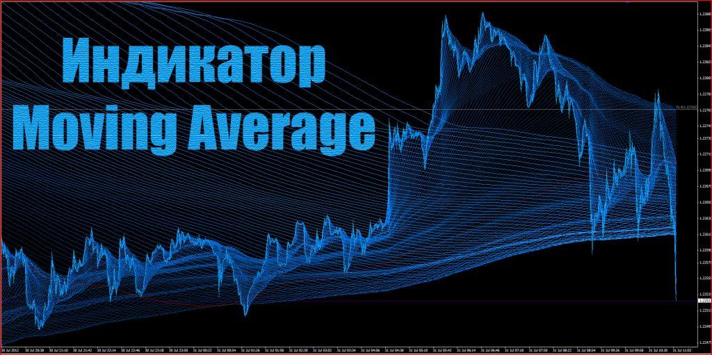 Индикатор Скользящая средняя. Настройка Moving Average.
