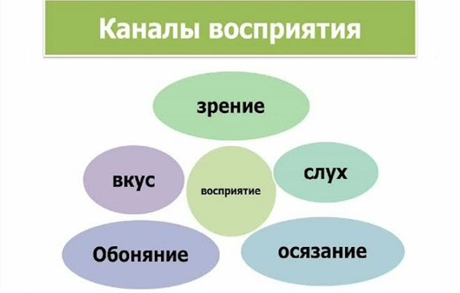 Учёт каналов восприятия