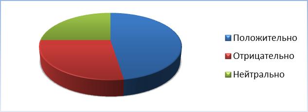 Анализ результатов опроса ВКонтакте