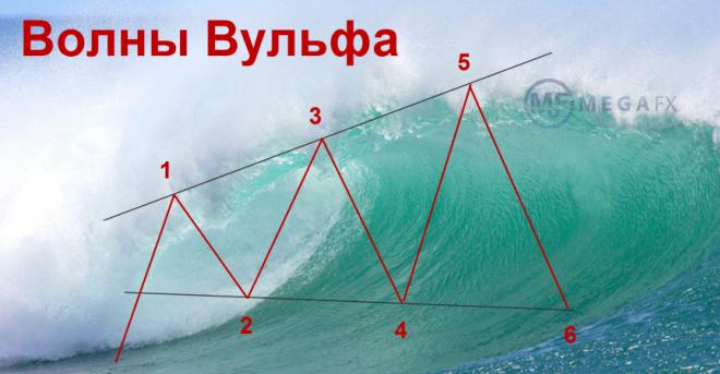 Волны Вульфа
