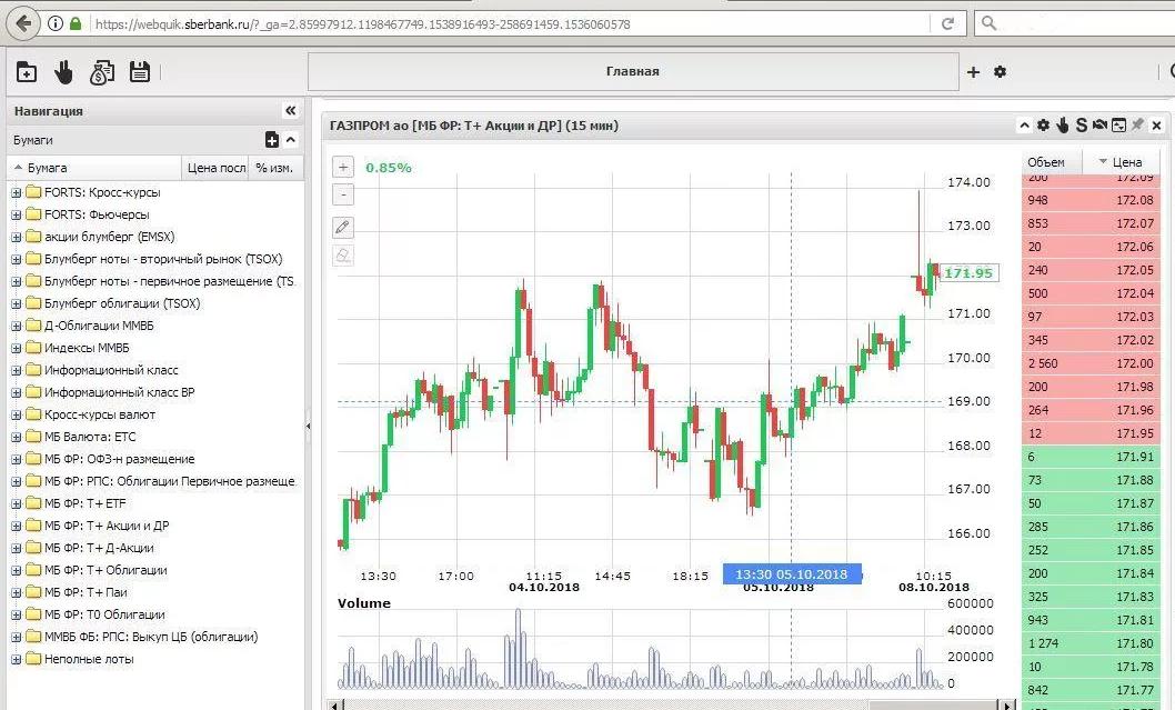 Приложения для торговли на фондовом рынке