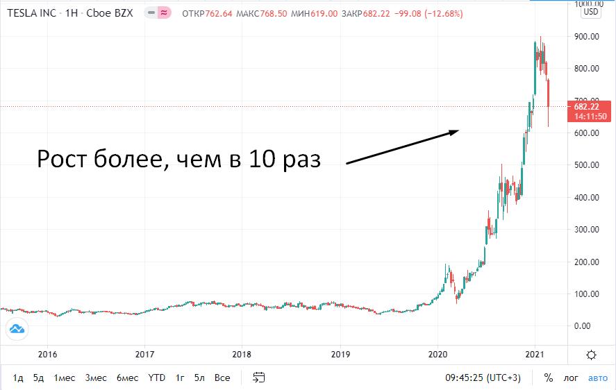 Главные отличия фондового рынка от форекс