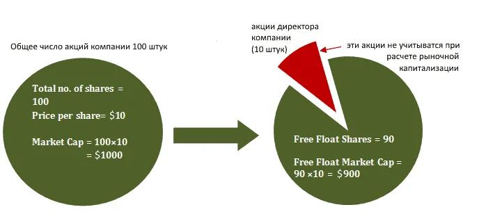 Что такое коэффициент Free-float на рынке