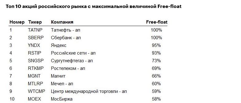 Что такое Free-float на рынке акций