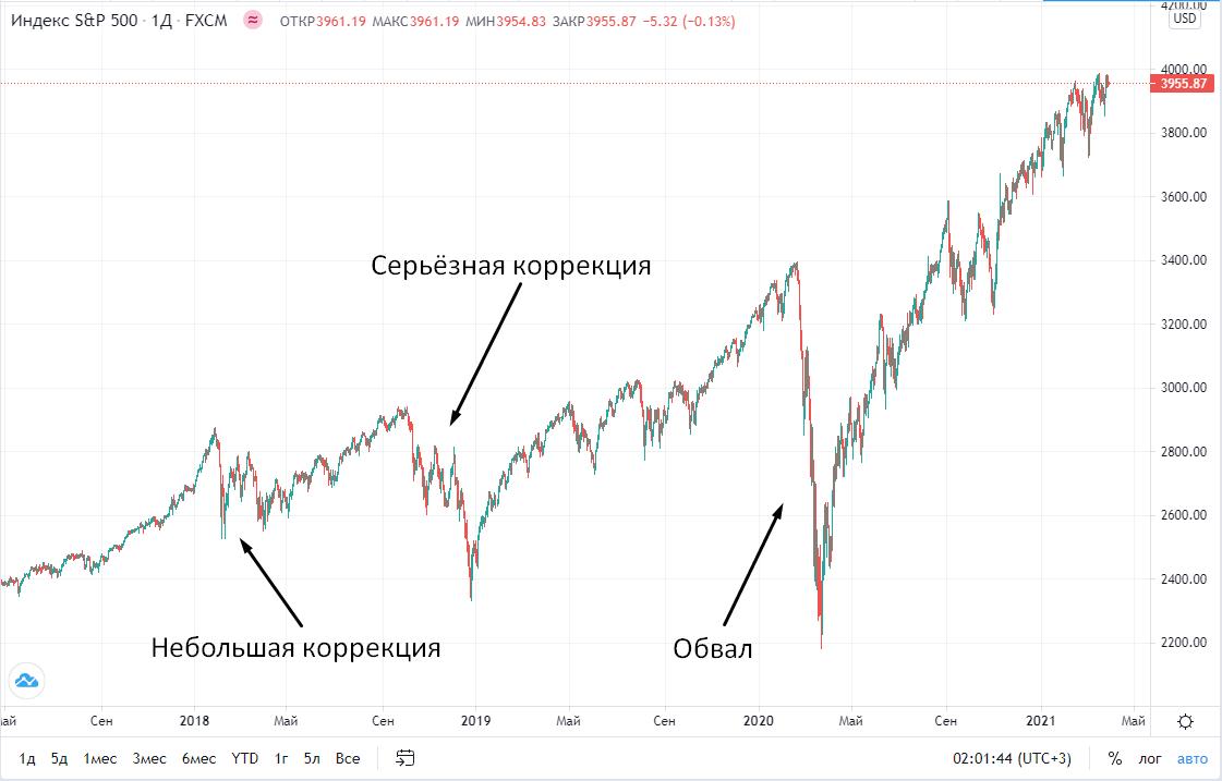 Коррекция на фондовом рынке в 2021 году