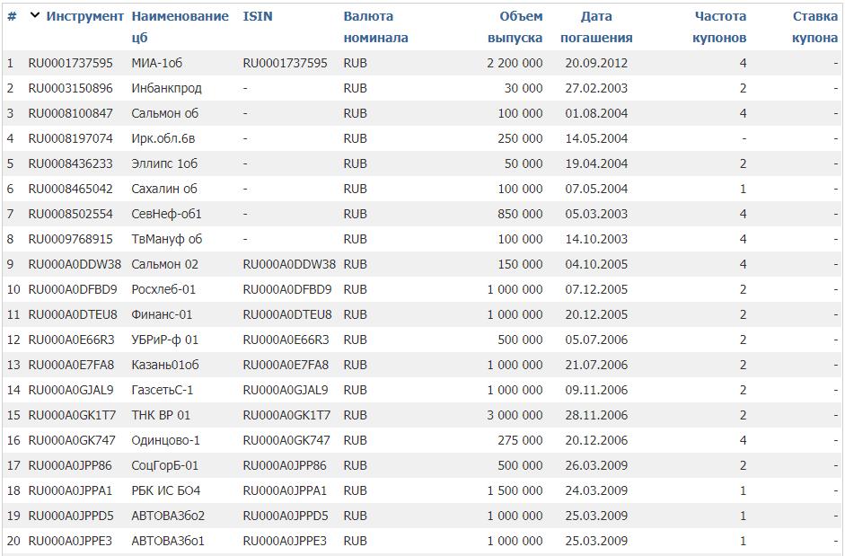 Высокодоходные облигации (ВДО)