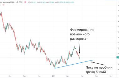 Доллар начал укрепление