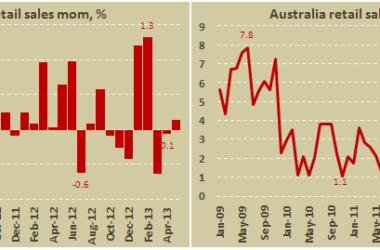 Объём розничных продаж в Австралии (м/м)