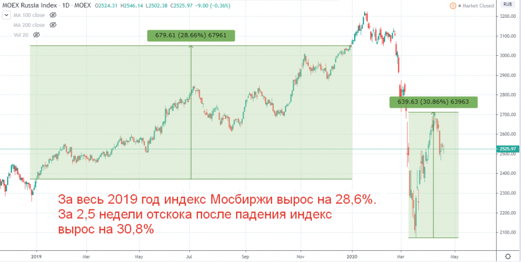 Стратегия инвестирования во время кризиса