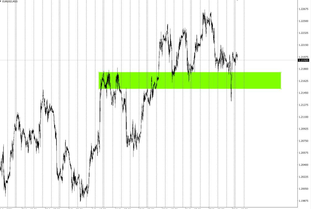 аналитика евродоллар