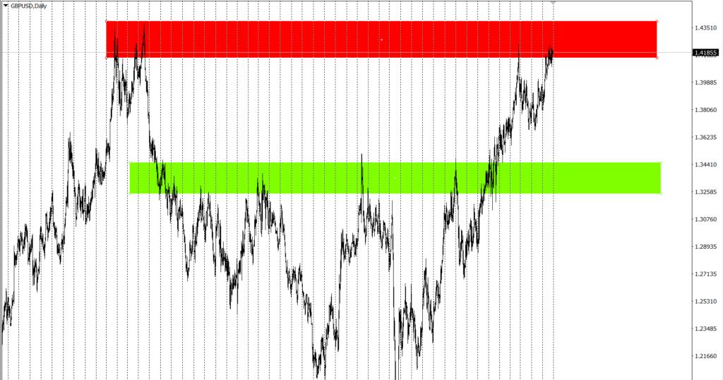 прогноз фунт-доллар