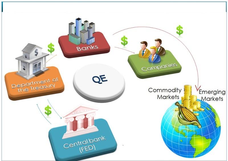 QE (количественное смягчение)