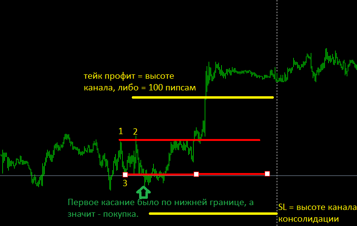 стратегия пипсовки внутри канала на М5