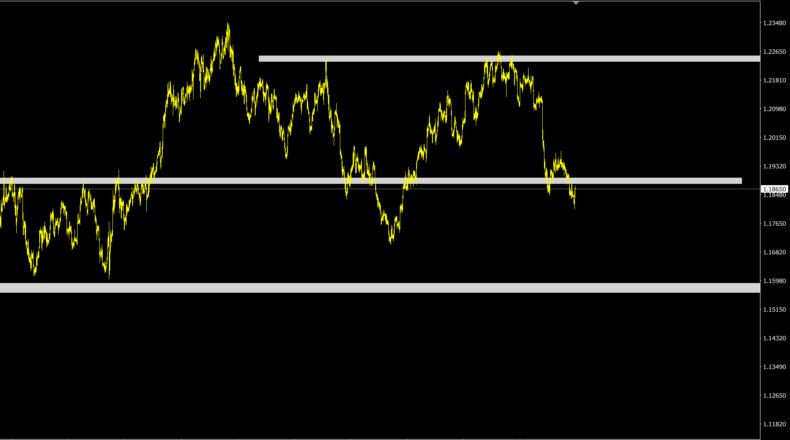 аналитика по евродоллару